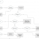 Flowchart showing how the waiting list works.